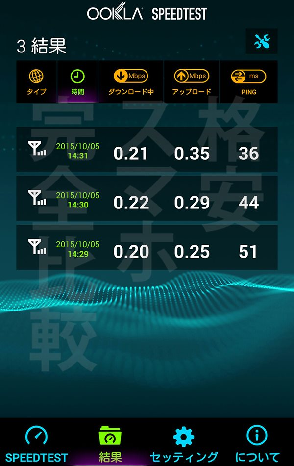 楽天モバイル 速度測定:渋谷14時31分【Ascend MATE7】