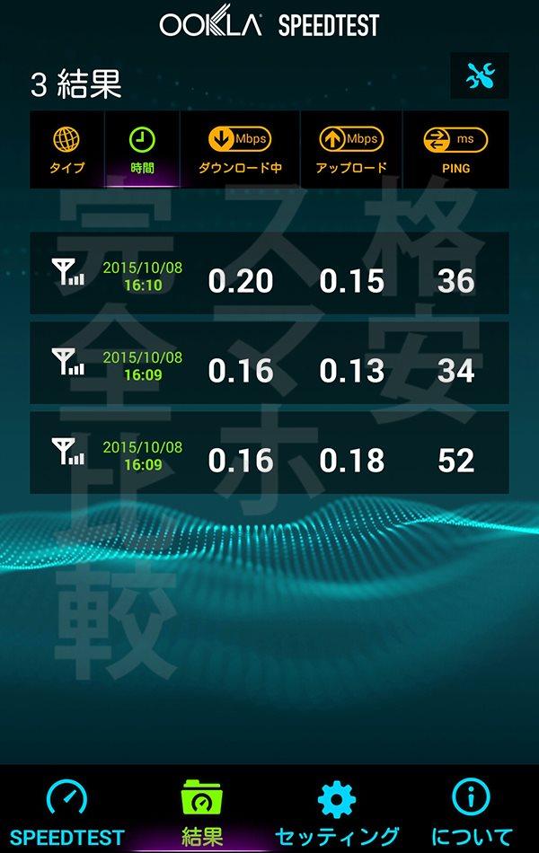 楽天モバイル 速度測定:渋谷16時11分【Ascend MATE7】