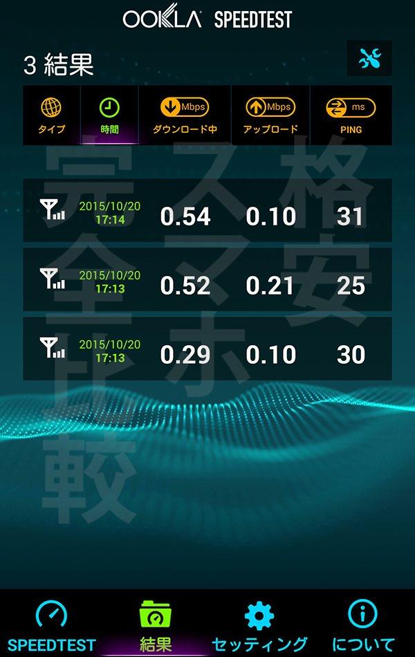 楽天モバイル 速度測定:渋谷17時14分【Ascend MATE7】