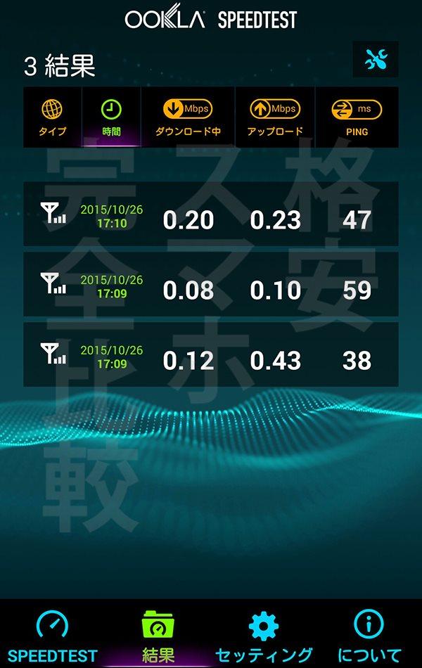 楽天モバイル 速度測定:渋谷17時23分【Ascend MATE7】