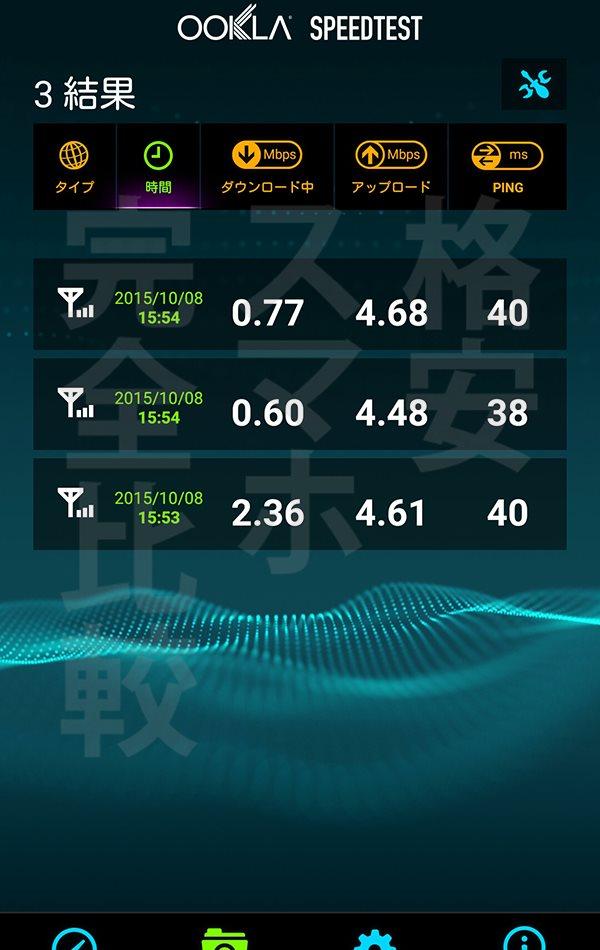 U-mobile 速度測定:渋谷15時55分【ASUS Zenfon2】